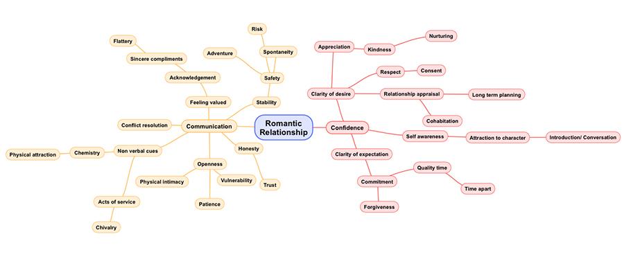 NPNS mind map