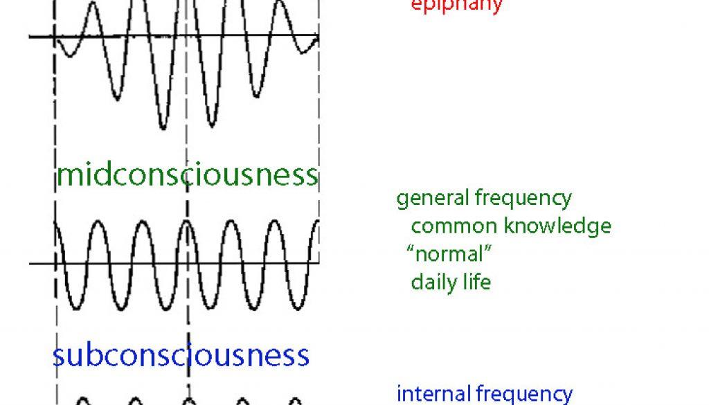 frequancy -diagram