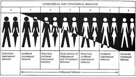 kinsey_scale2_001